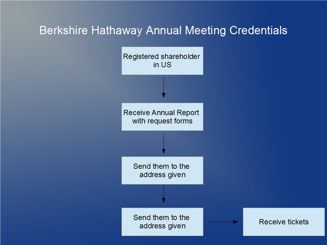How to get Berkshire Hathaway Meeting Credentials as an US shareholder