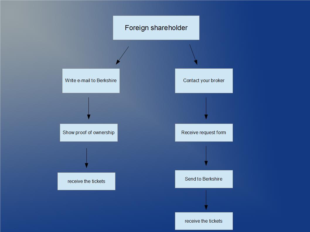 How to visit Warren Buffett's Annual Meeting as a foreign shareholder